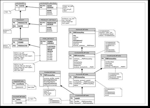 ICT Database Essentilas