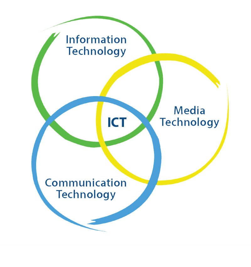 Ict Essentials Powered By Ciw